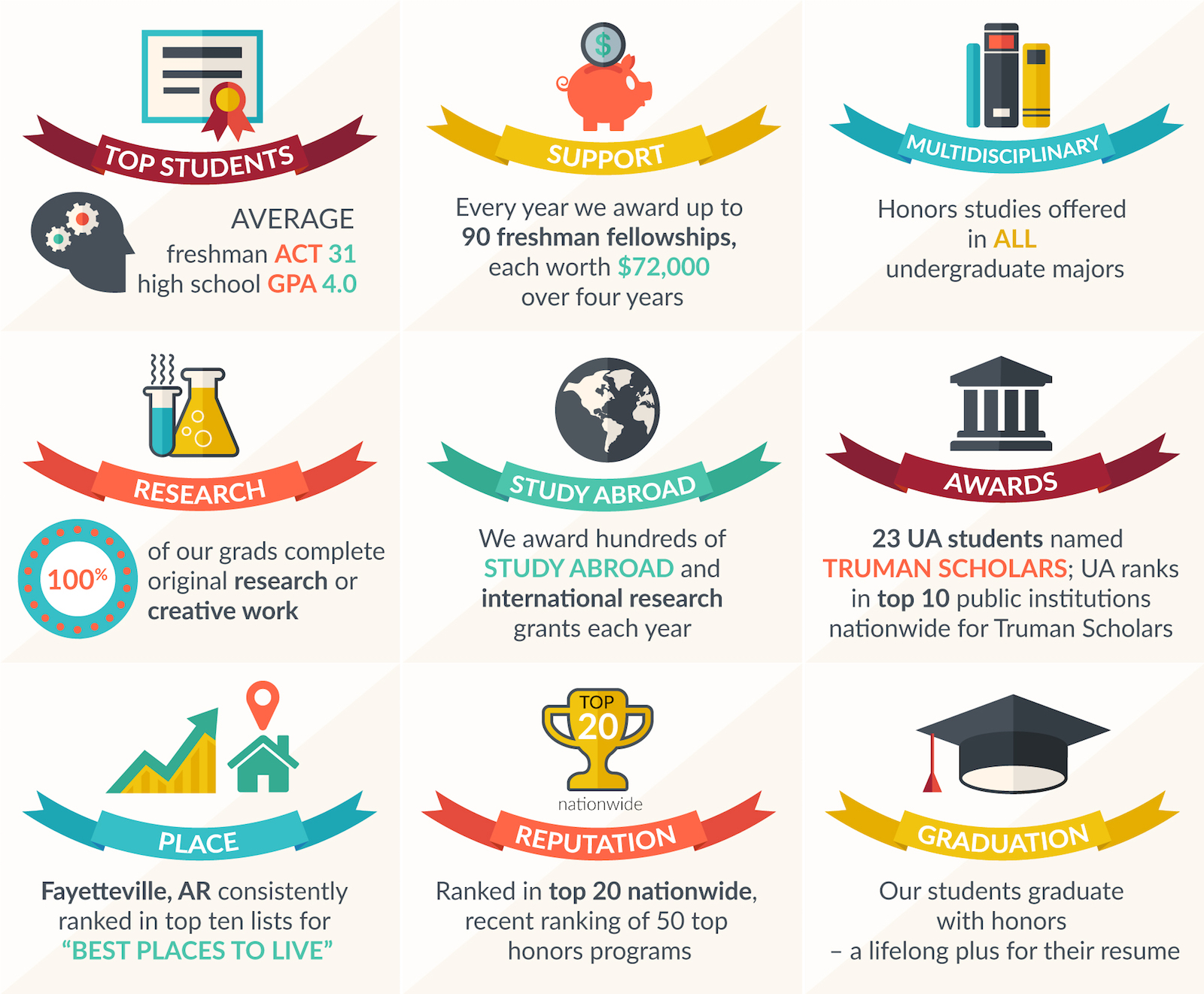 "Honors College ""By the Numbers"" Infographic"